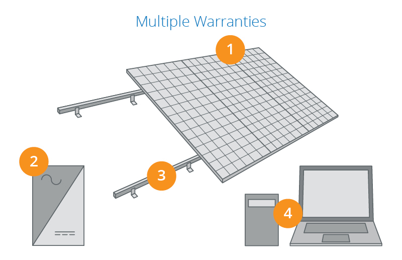SunPower infographic warranty of all components