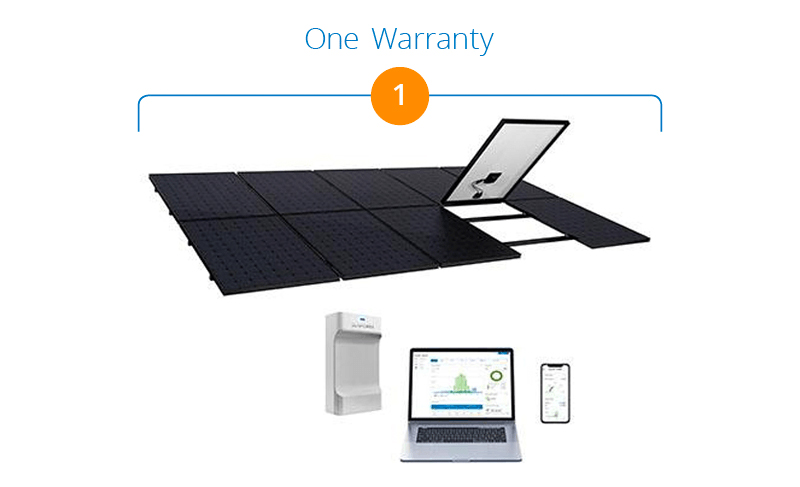 SunPower Infographic for complete solar warranty
